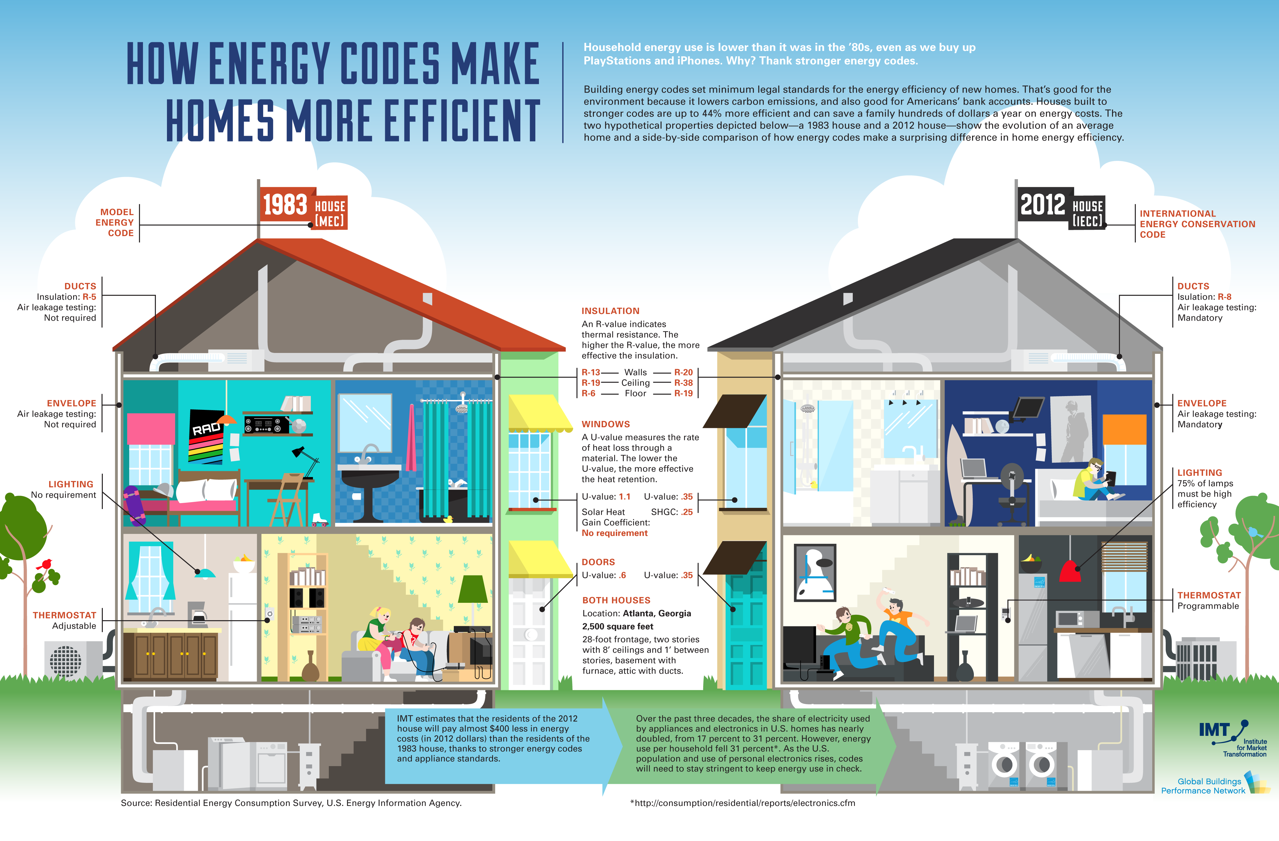 Residential for Building the most energy efficient home