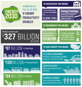 energy2030infographic